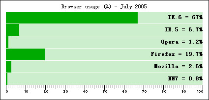 Shows the effect of the percentage of css code