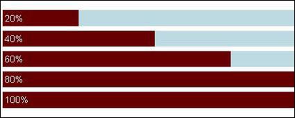 Photo Percentage create a chart